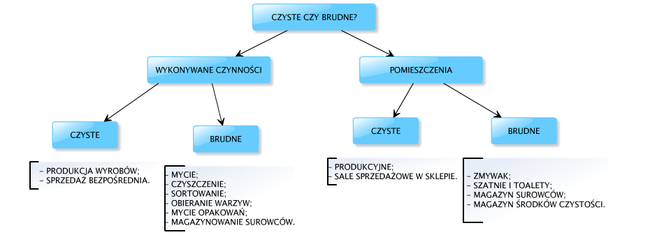 CZYSTE - BRUDNE